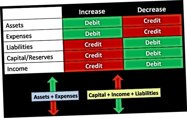 Kredit Perakaunan Vs Debit 2020
