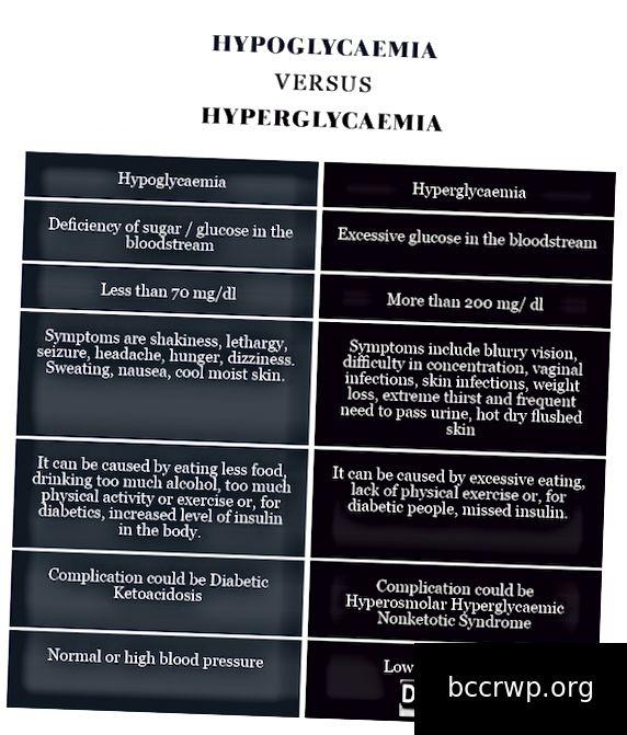 Hüpoglükeemia VERSUS Hüperglükeemia