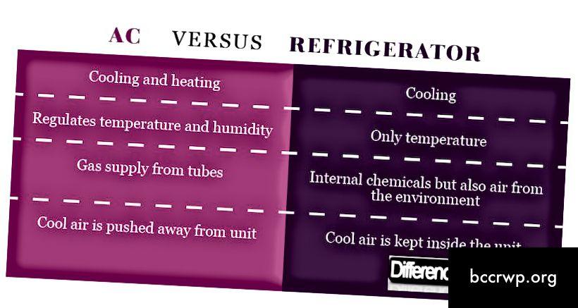 Rozdíl mezi AC (klimatizace) a lednicí