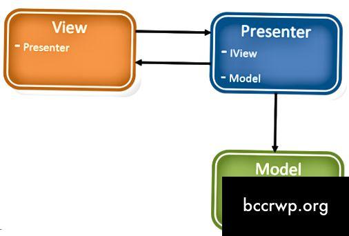 Diferència entre MVVM i MVP