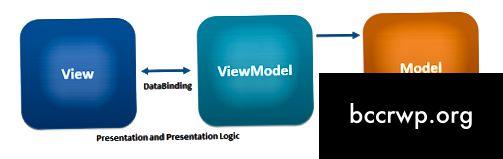 Diferència entre MVVM i MVP-1