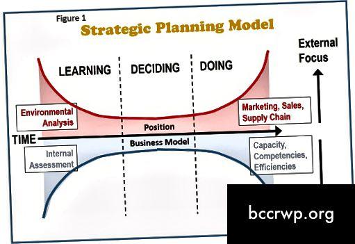 Η διαφορά μεταξύ τακτικής και στρατηγικής είναι 1