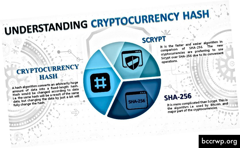 Cryptocurrency Hash -Rilcoin