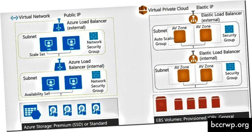 Azure VNet a AWS VPC