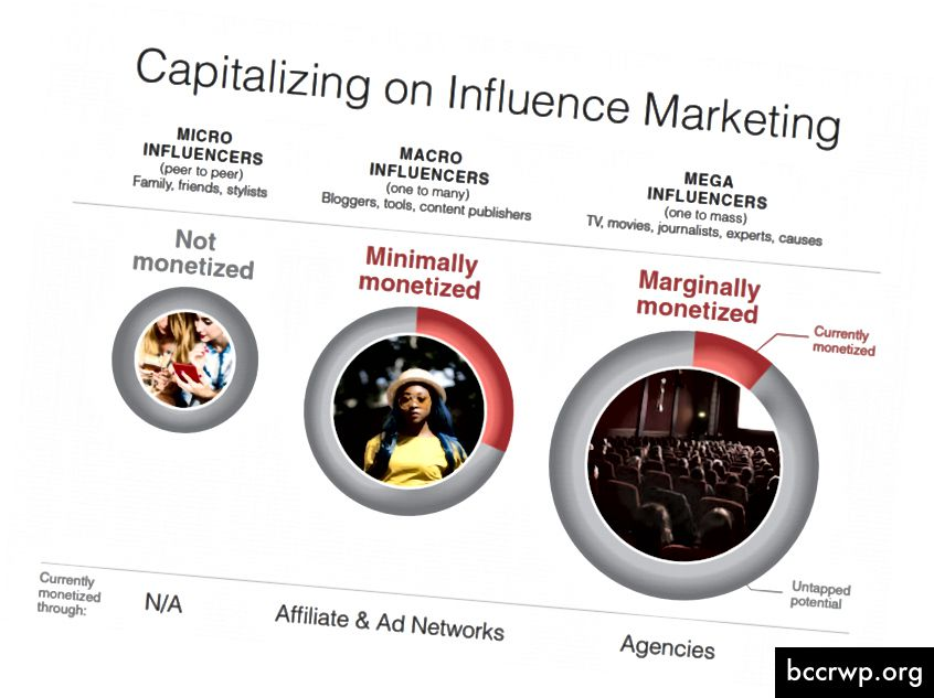 Капитализиране на маркетинга за влияние