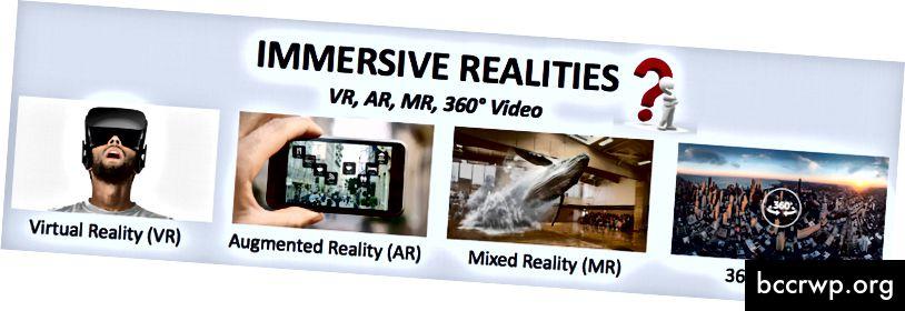 Mismunur á VR, AR, MR og 360 ° myndbandi eftir Paulette Pantoja