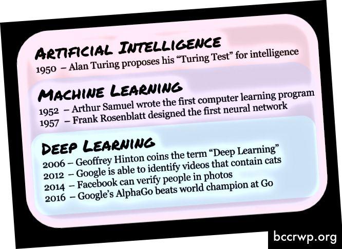 Според Forbes, тук са избрани ключови постижения в AI, ML и Deep Learning