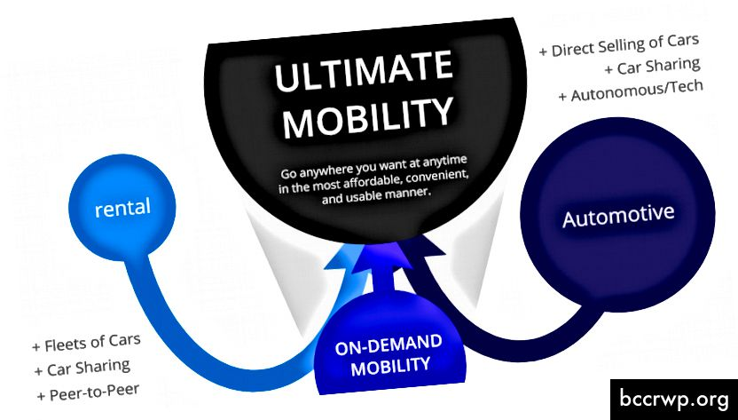 Kuljetusalan eri toimialojen äärimmäinen liikkuvuus, johon me ja monet muut luotamme. ShiftRide istuu nyt vaaditulla liiketasolla.
