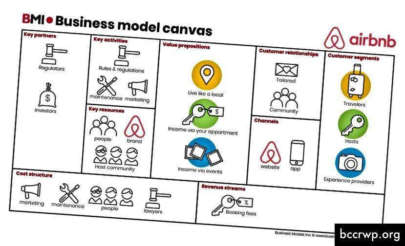 Viðskiptamódel Business Model Inc er fyrirmynd Airbnb
