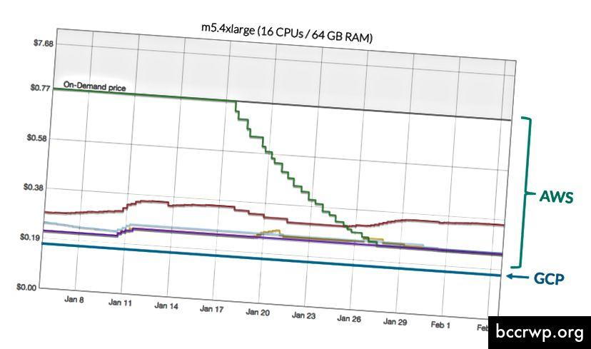 Vymazatelné virtuální počítače GCP jsou levnější než okamžité instance AWS, nemění se v ceně a nevyžadují nabízení. Na druhou stranu GCP poskytuje menší předvídatelnost, kdy bude váš VM vypnut.