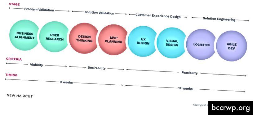 Während das Bild sequentiell aussieht, ist es wichtig zu beachten, dass die Produktentwicklung niemals linear ist.
