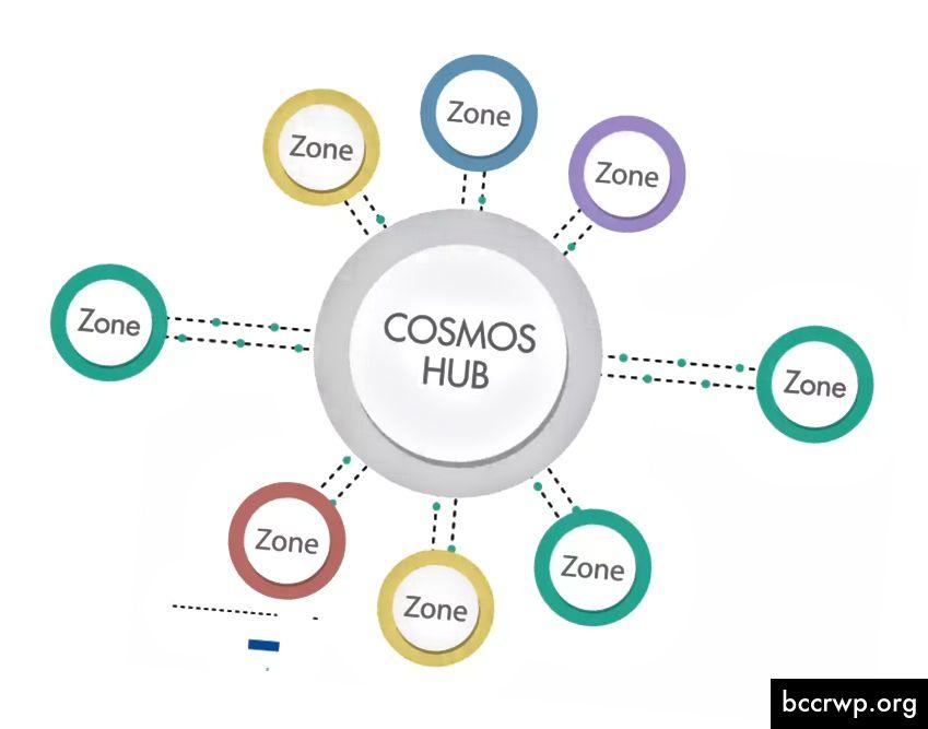 Cosmos Hub er aðal blockchain sem mun tengja alla aðra blockchains byggða ofan á Cosmos Network. Hver svæði er eigin blockchain og saman búa þau til miðstöð og talað líkan fyrir tengingu. [6]