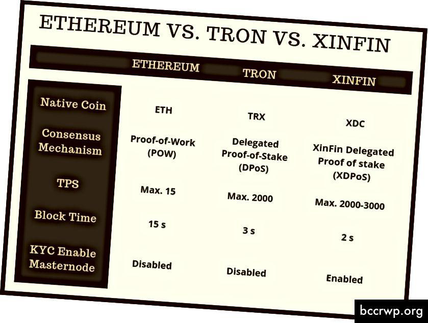 Ethereum gegn Tron gegn Xinfin