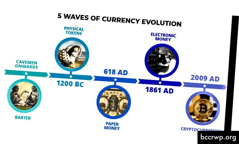 (Raha põhiline areng; allikas)