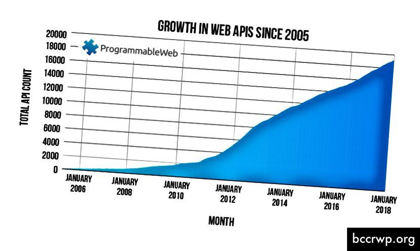(Veebi API-de kasv alates 2005. aastast; allikas)