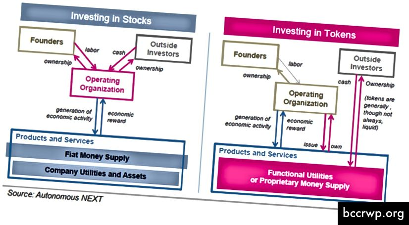 (Investeerimine krüptovaluutasse on põhimõtteliselt erinev aktsiatesse investeerimisest; allikas)