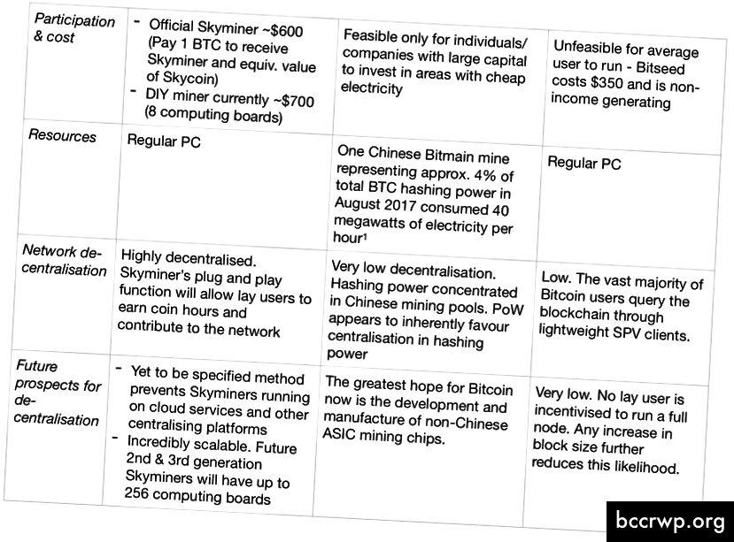 Skymineri vs bitcoini kaevandaja ja bitcoini täissõlme omadused.
