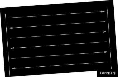सर्व्हर-साइड प्रस्तुतीकरण कसे कार्य करते याचे रेखाचित्र