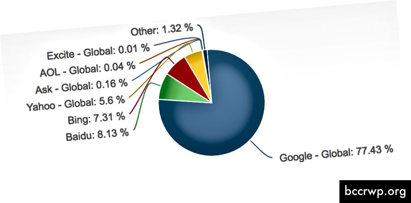 https://www.netmarketshare.com/search-engine-market-share.aspx?qprid=4&qpcustomd=0