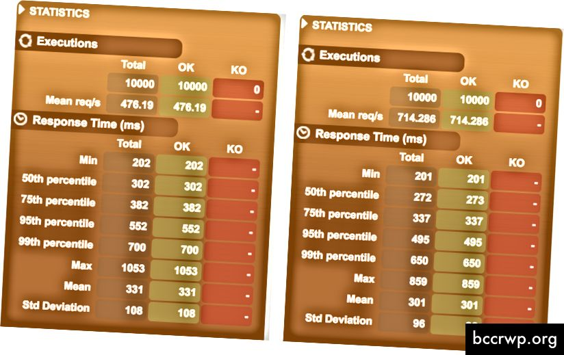 SpringBoot 2 Servlet vs Αντιδραστική απόδοση - 2500 χρήστες (4 αιτήματα / χρήστης)