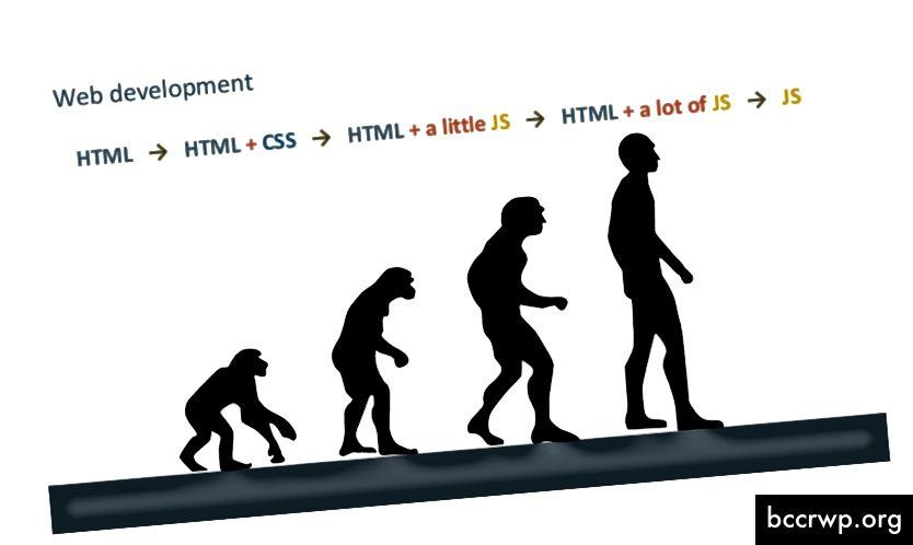 Progresión del uso de JavaScript en la web
