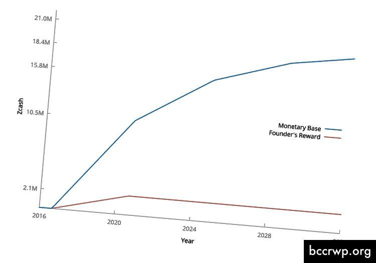 https://forum.z.cash/t/zcash-detailed-money-supply-curve/1744