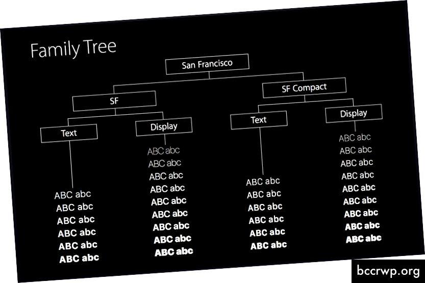 Източник WWDC видео Представяне на новите системни шрифтове