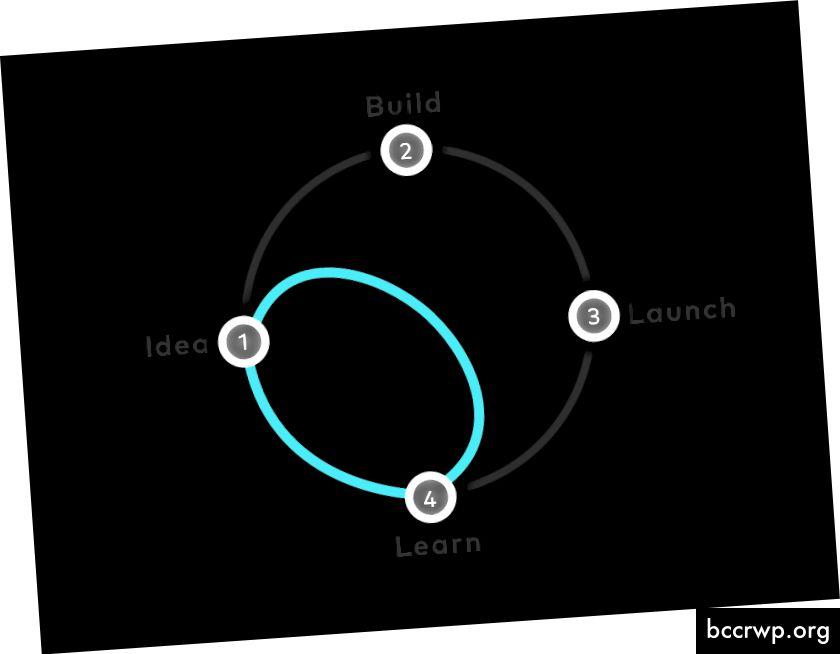 Suunnittelu Sprintit antavat joukkueille oikotien oppimiseen rakentamatta ja käynnistämättä. Lähde: Google Ventures