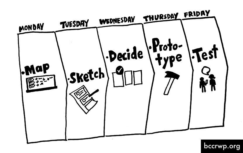 Yleiskatsaus tai Design Sprint -viikko. Lähde: Google Ventures.