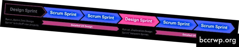 Hvernig á að nota Design Sprints innan Scrum verkefna.