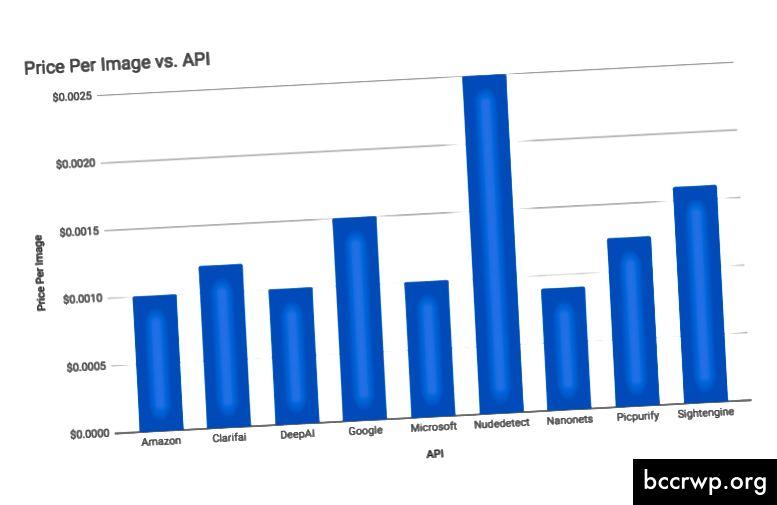 Цени за API