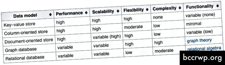 Įvairių NoSQL duomenų bazių palyginimas su reliacine duomenų baze