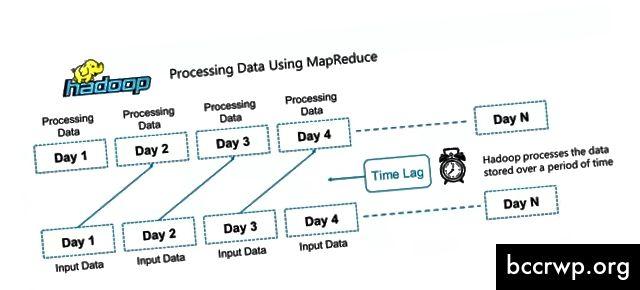 MapReduce का उपयोग करके डाटा प्रोसेसिंग करना