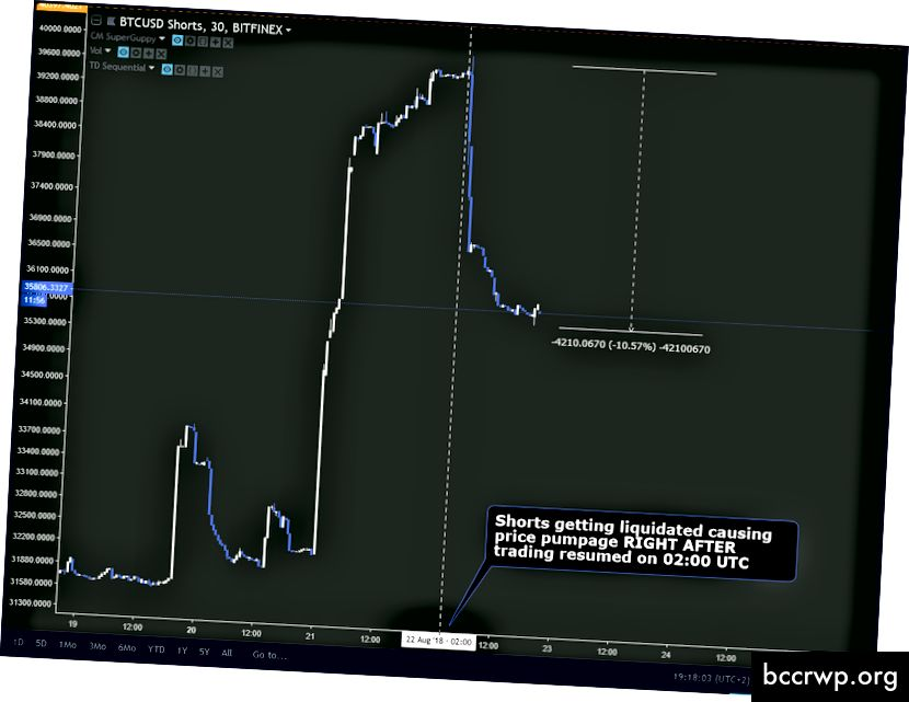 जैसे ही BitMEX ट्रेडिंग फिर से शुरू की गई, वैसे ही Bitfinex के शॉर्ट्स लिक्विड हो गए।