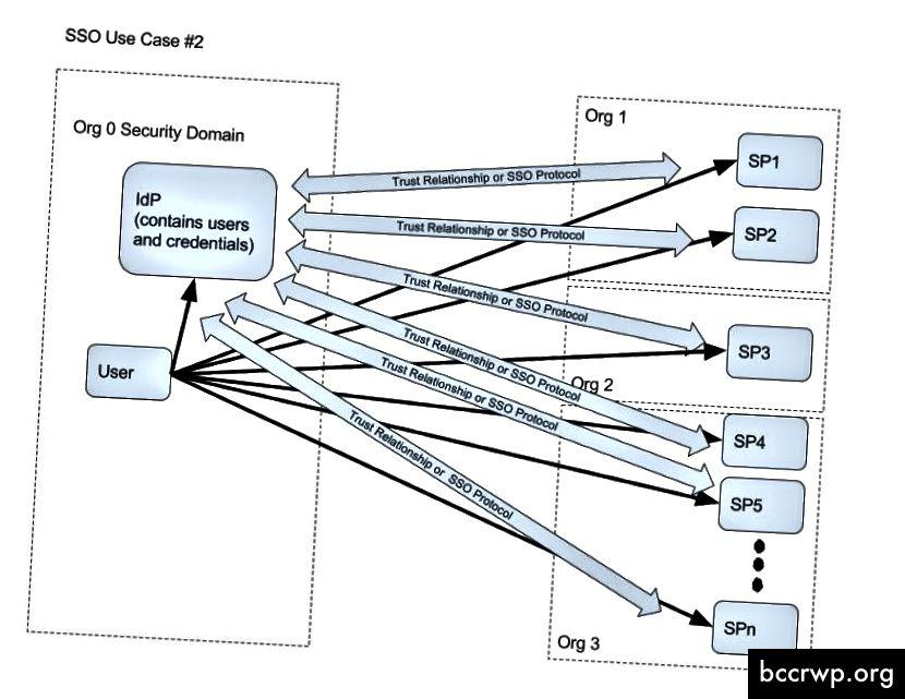 N SPs in mehreren Organisationen, die einem einzelnen Drittanbieter-IdP vertrauen