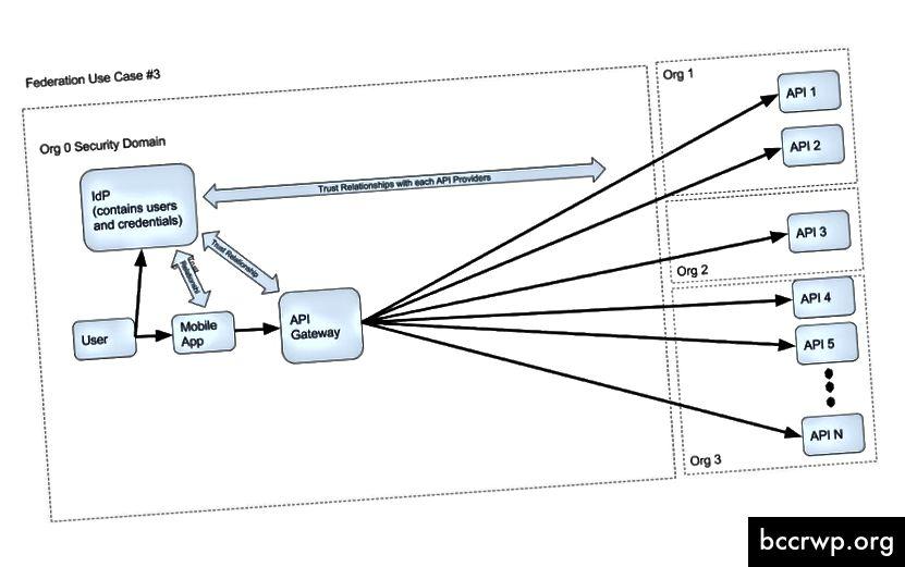 N SPs in mehreren Organisationen, die einem einzelnen IDP vertrauen, der wiederum von einem gemeinsamen System (API-Gateway) als vertrauenswürdig eingestuft wird