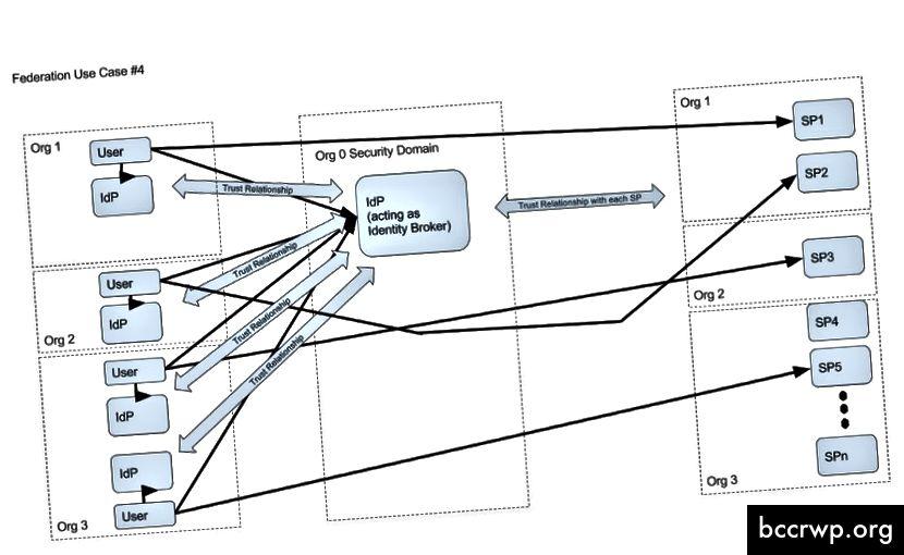 Identity Broker-Muster mit N SPs und N IdPs