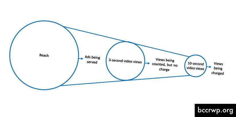 Mis juhtub, kui esitate Facebookis videoreklaame tasulise 10-sekundilise vaate mudeli abil.