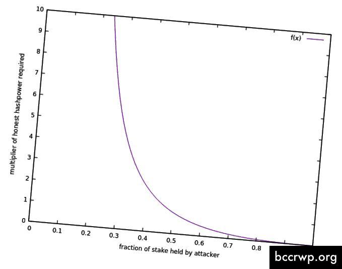 Η καθορισμένη καμπύλη διπλών δαπανών: δείχνει το μείγμα PoS και PoW που απαιτείται να διπλασιάσετε το Decred