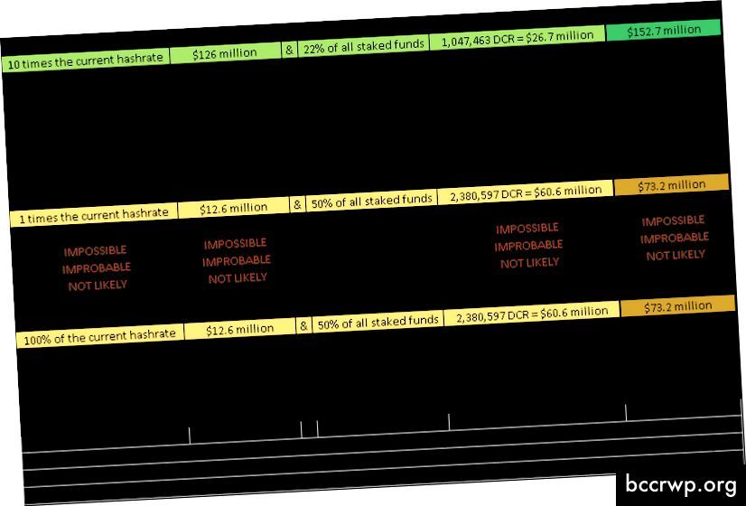 Ενημερωμένο διάγραμμα διαιρεμένων διπλών σεναρίων δαπανών με συνολικό κόστος για διπλασιασμό δαπανών