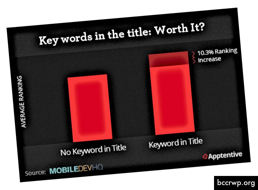 مصدر الصورة - blog.kissmetrics.com
