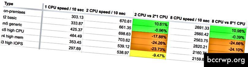 Резултатите от 10-секундния показател за шипове, AWS