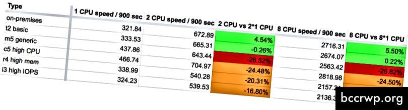 15-минутните резултати от сравнителните показатели, AWS