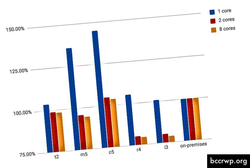 Относителна производителност на AWS в сравнение с 2016 г. Xeon E5–2690 v4
