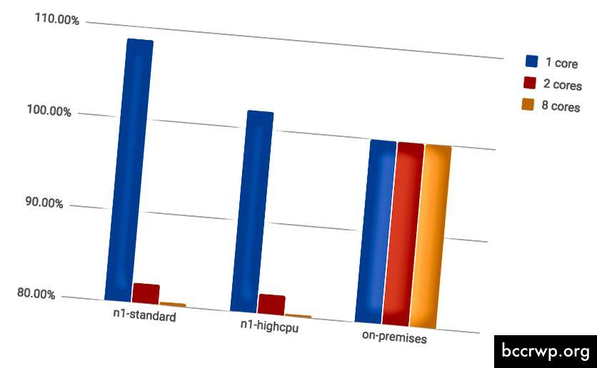 Относителна производителност на GCP в сравнение с 2016 г. Xeon E5–2690 v4