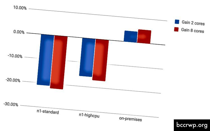 Оптимизация с много нишки спрямо еднопоточни работни процеси, GCP