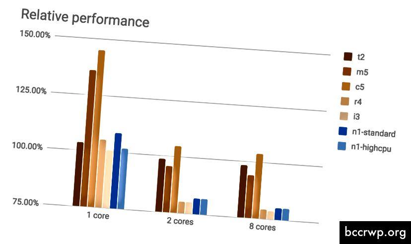 Относителна производителност на процесора, AWS спрямо GCP в сравнение с 2016 Xeon E5–2690 v4