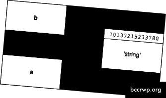 Kad jūs deklarējat b = a, a un b norāda uz to pašu atmiņas adresi