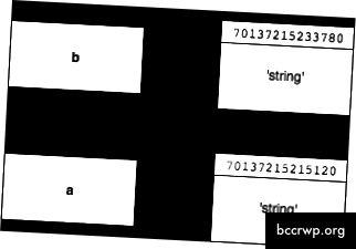 След преназначаването на a (a = string), a и b сочат към различни адреси на паметта