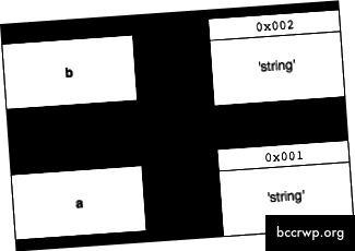 Когато декларирате a = b, той се присвоява по стойност, така че a и b сочат към различни адреси на паметта